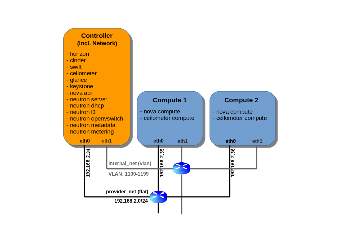 OpenStack Pike VLAN and Flat network based installation