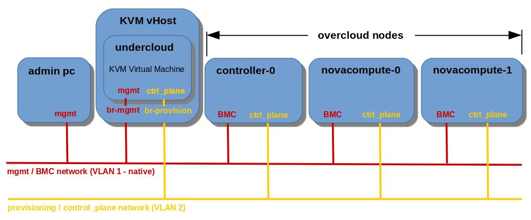 OpenStack Pike TripleO Undercloud Overcloud Deployment