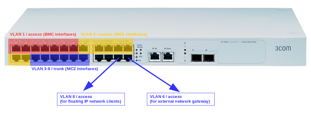 3com 4200 for openstack single nic vlan isolation
